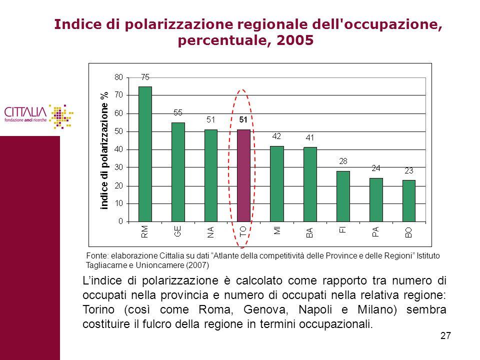 27 Indice di polarizzazione regionale dell'occupazione, percentuale, 2005 Lindice di polarizzazione è calcolato come rapporto tra numero di occupati n