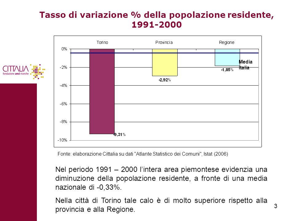3 Tasso di variazione % della popolazione residente, 1991-2000 Media Italia Nel periodo 1991 – 2000 lintera area piemontese evidenzia una diminuzione