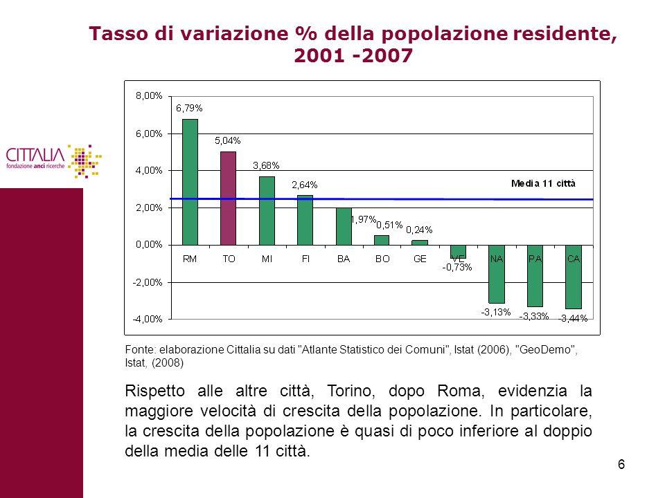 6 Tasso di variazione % della popolazione residente, 2001 -2007 Rispetto alle altre città, Torino, dopo Roma, evidenzia la maggiore velocità di cresci