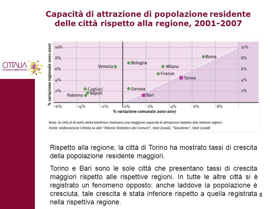 8 Capacità di attrazione di popolazione residente delle città rispetto alla regione, 2001-2007 Rispetto alla regione, la città di Torino ha mostrato t