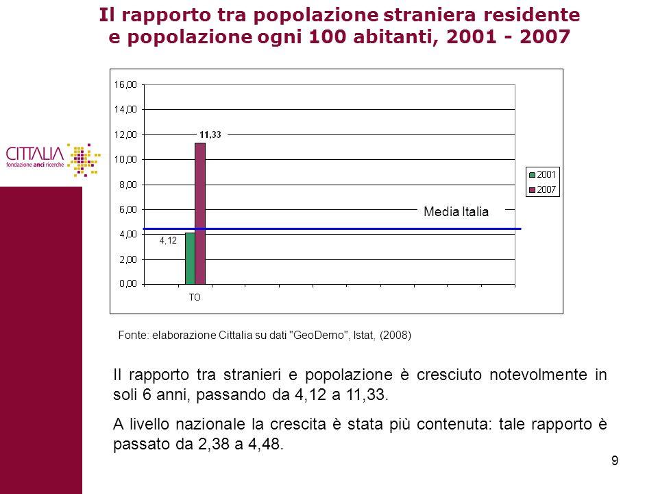 9 Il rapporto tra popolazione straniera residente e popolazione ogni 100 abitanti, 2001 - 2007 Il rapporto tra stranieri e popolazione è cresciuto not