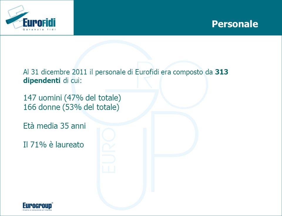 Personale Al 31 dicembre 2011 il personale di Eurofidi era composto da 313 dipendenti di cui: 147 uomini (47% del totale) 166 donne (53% del totale) E
