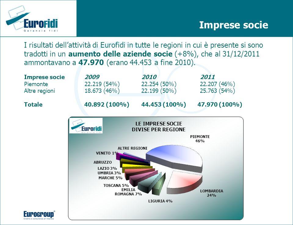 Imprese socie I risultati dellattività di Eurofidi in tutte le regioni in cui è presente si sono tradotti in un aumento delle aziende socie (+8%), che
