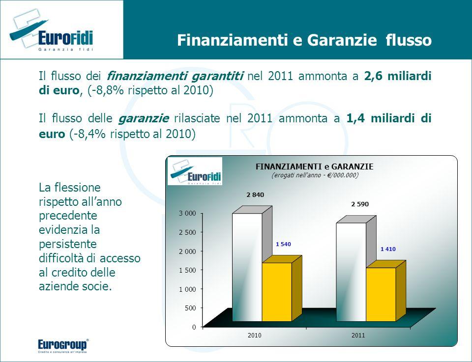 Finanziamenti e Garanzie flusso Il flusso dei finanziamenti garantiti nel 2011 ammonta a 2,6 miliardi di euro, (-8,8% rispetto al 2010) Il flusso dell