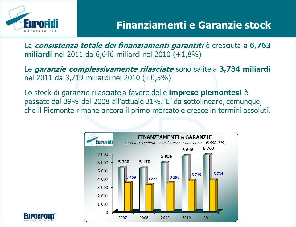 La consistenza totale dei finanziamenti garantiti è cresciuta a 6,763 miliardi nel 2011 da 6,646 miliardi nel 2010 (+1,8%) Le garanzie complessivament