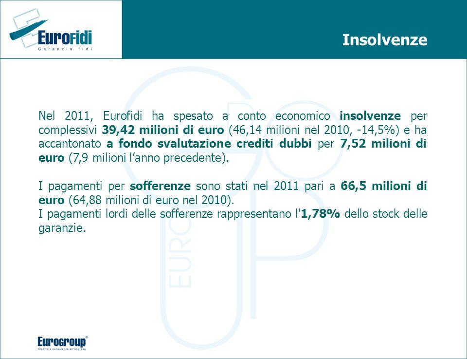 Insolvenze Nel 2011, Eurofidi ha spesato a conto economico insolvenze per complessivi 39,42 milioni di euro (46,14 milioni nel 2010, -14,5%) e ha acca