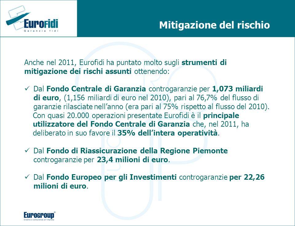 Mitigazione del rischio Anche nel 2011, Eurofidi ha puntato molto sugli strumenti di mitigazione dei rischi assunti ottenendo: Dal Fondo Centrale di G