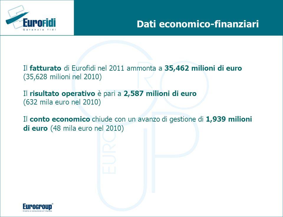 Dati economico-finanziari Il fatturato di Eurofidi nel 2011 ammonta a 35,462 milioni di euro (35,628 milioni nel 2010) Il risultato operativo è pari a