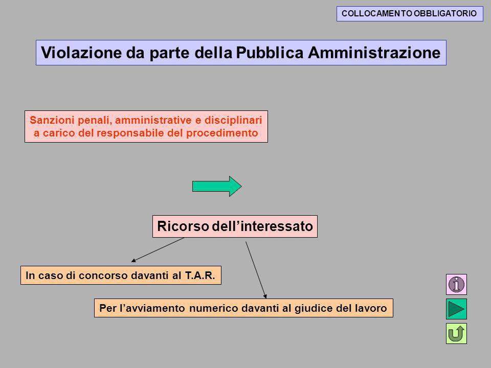 COLLOCAMENTO OBBLIGATORIO Violazione da parte della Pubblica Amministrazione Sanzioni penali, amministrative e disciplinari a carico del responsabile