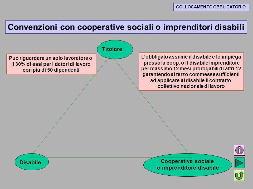 COLLOCAMENTO OBBLIGATORIO Convenzioni con cooperative sociali o imprenditori disabili Titolare Disabile Cooperativa sociale o imprenditore disabile Lo