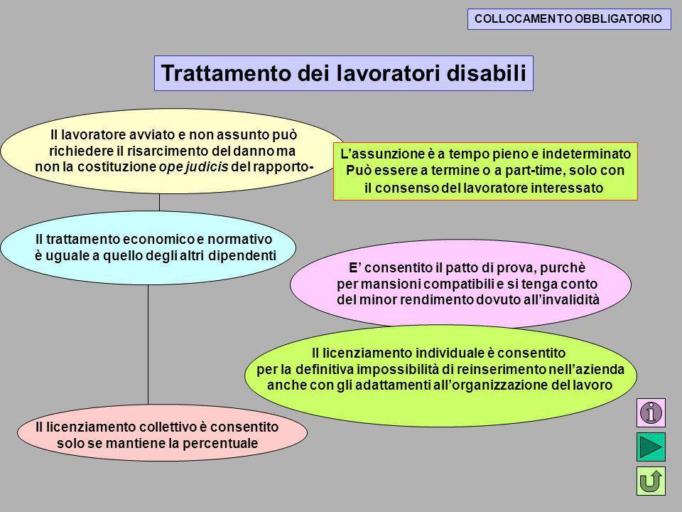 COLLOCAMENTO OBBLIGATORIO Trattamento dei lavoratori disabili Il lavoratore avviato e non assunto può richiedere il risarcimento del danno ma non la c