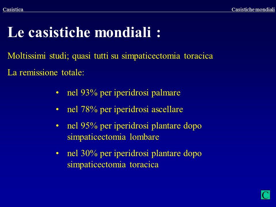Casistica Casistiche mondiali Le casistiche mondiali : Moltissimi studi; quasi tutti su simpaticectomia toracica La remissione totale: nel 93% per ipe