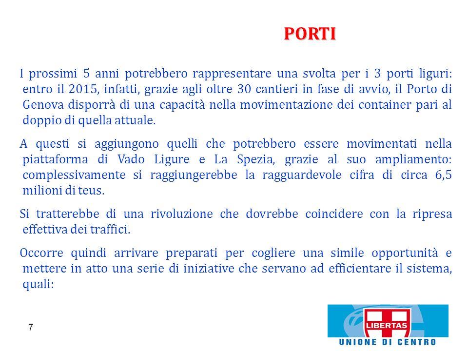 8 PORTI Richiesta di attribuzione di autonomia finanziaria ai porti liguri (ora, fra IVA e accise, i 3 porti della Liguria garantiscono allo Stato 4 mld di euro che potrebbero diventare 6 mld nel 2015 in conseguenza del suddetto ampliamento dei cantieri).