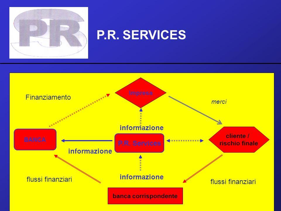 P.R. SERVICES P.R. Services Impresa BANCA banca corrispondente cliente / rischio finale Finanziamento merci flussi finanziari informazione