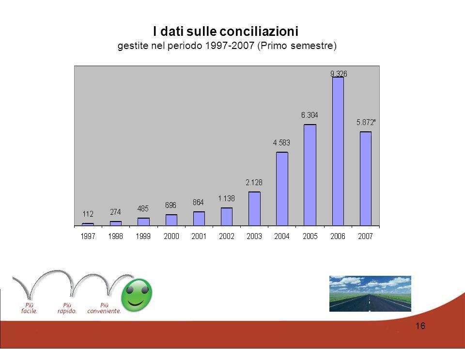 16 I dati sulle conciliazioni gestite nel periodo 1997-2007 (Primo semestre)