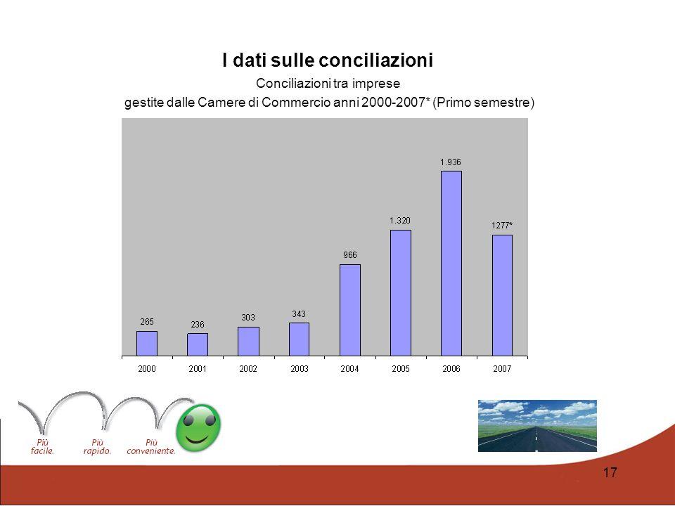 17 I dati sulle conciliazioni Conciliazioni tra imprese gestite dalle Camere di Commercio anni 2000-2007* (Primo semestre)