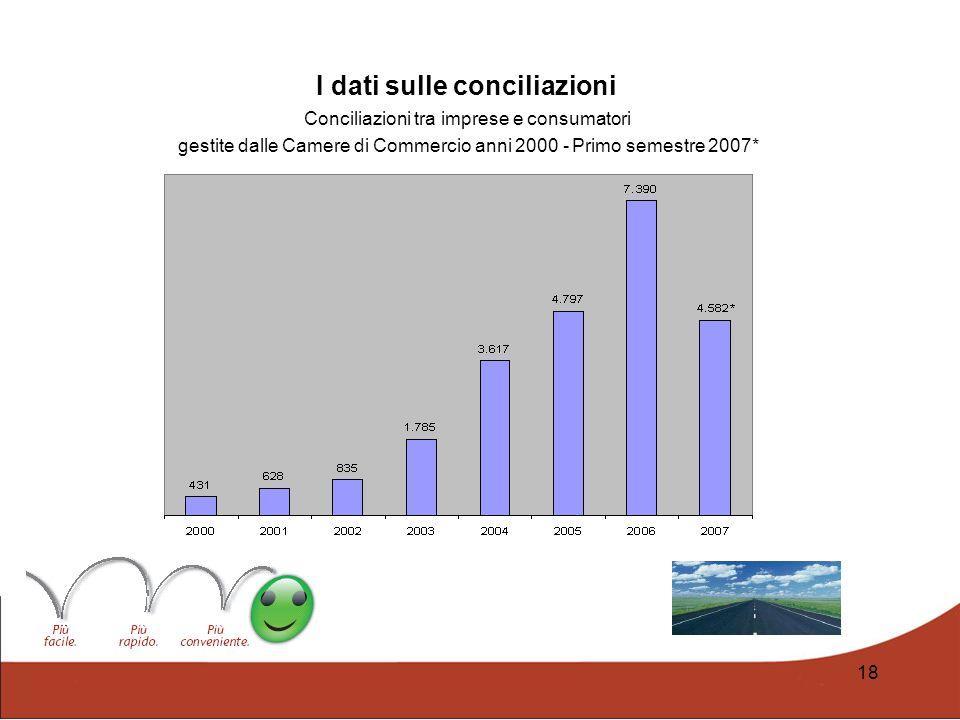 18 I dati sulle conciliazioni Conciliazioni tra imprese e consumatori gestite dalle Camere di Commercio anni 2000 - Primo semestre 2007*