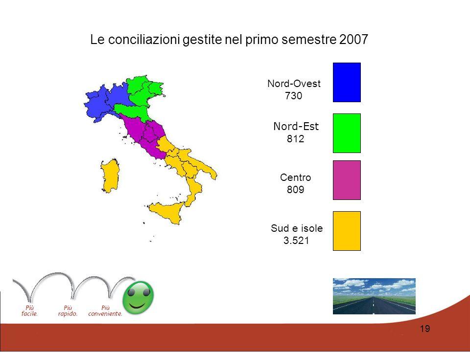 19 Le conciliazioni gestite nel primo semestre 2007 Nord-Ovest 730 Centro 809 Sud e isole 3.521 Nord-Est 812