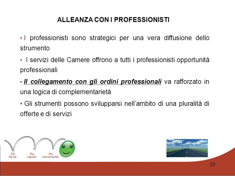 23 I professionisti sono strategici per una vera diffusione dello strumento I servizi delle Camere offrono a tutti i professionisti opportunità profes