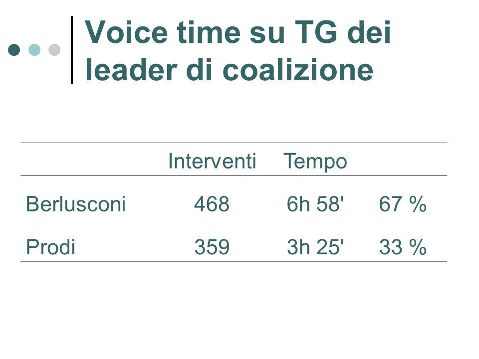 Voice time su TG dei leader di coalizione InterventiTempo Berlusconi4686h 58 67 % Prodi3593h 25 33 %