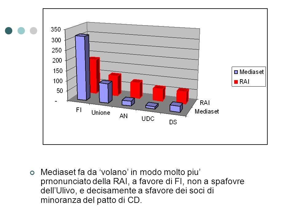 Mediaset fa da volano in modo molto piu prnonunciato della RAI, a favore di FI, non a spafovre dellUlivo, e decisamente a sfavore dei soci di minoranza del patto di CD.