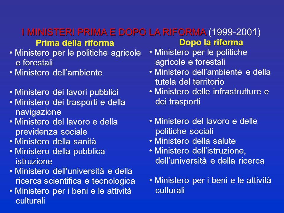 I MINISTERI PRIMA E DOPO LA RIFORMA (1999-2001) segue… Dopo la riforma Ministero degli affari esteri Ministero dellinterno Ministero della giustizia M