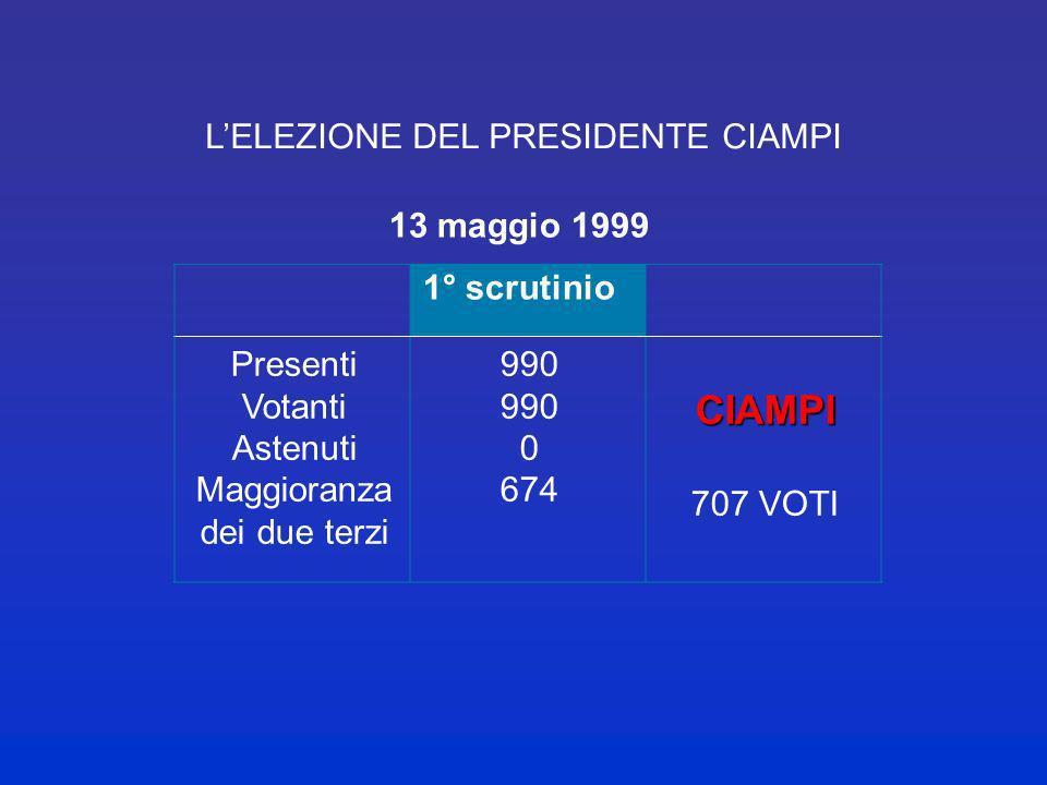 I PRESIDENTI E IL POTERE DI SCIOGLIMENTO Einaudi (1948-1955): I leg. 1948-1953 Gronchi (1955-1962): II leg. 1953-1958 Segni (1962-1964): III leg. 1958