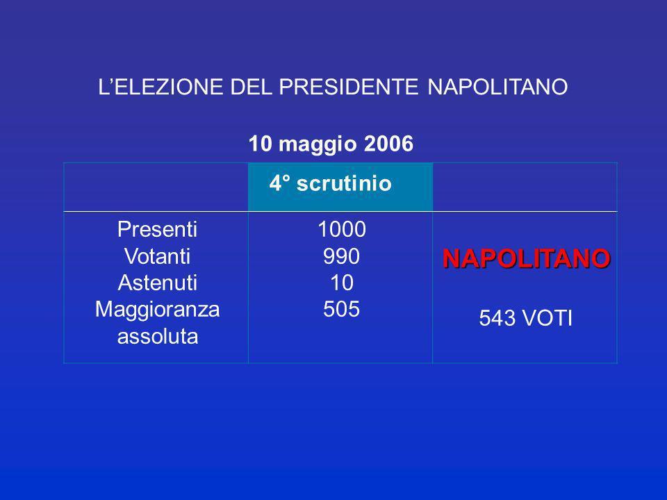 LELEZIONE DEL PRESIDENTE CIAMPI Presenti Votanti Astenuti Maggioranza dei due terzi 990 0 674CIAMPI 707 VOTI 13 maggio 1999 1° scrutinio