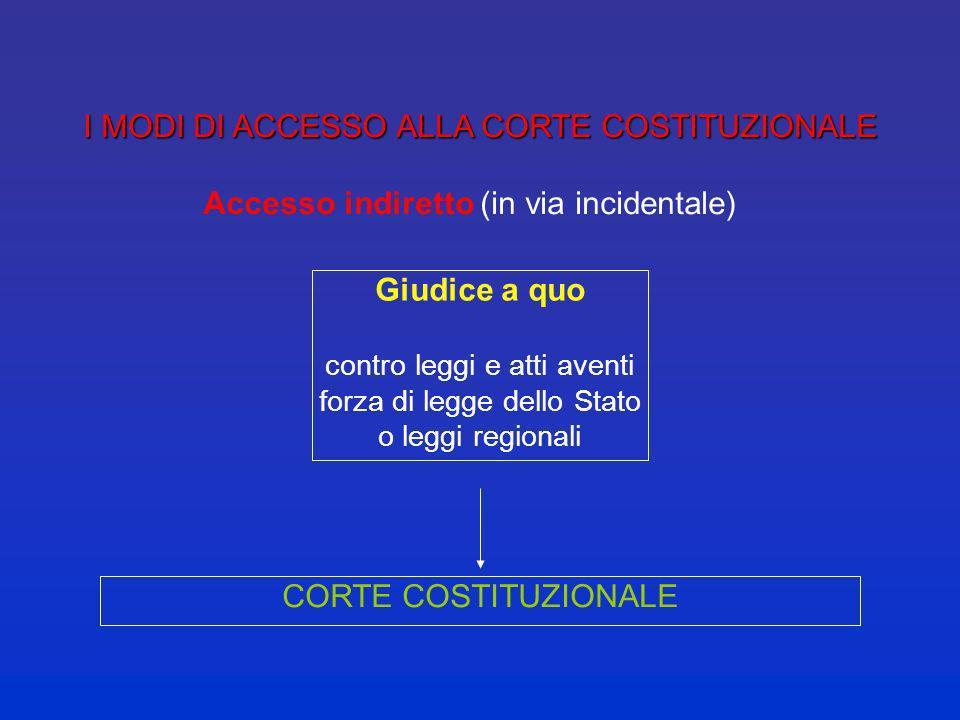 I MODI DI ACCESSO ALLA CORTE COSTITUZIONALE I MODI DI ACCESSO ALLA CORTE COSTITUZIONALE Accesso diretto (in via dazione) STATO contro leggi regionali