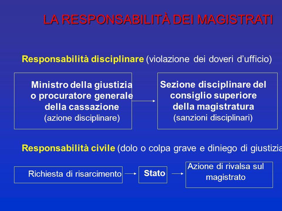 ATTRIBUZIONI DEL CSM E DEL MINISTRO DELLA GIUSTIZIA Consiglio superiore della magistratura carriera e stato giuridico dei magistrati: assunzioni, asse