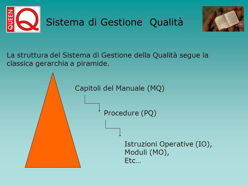 La struttura del Sistema di Gestione della Qualità segue la classica gerarchia a piramide. Capitoli del Manuale (MQ) Procedure (PQ) Istruzioni Operati