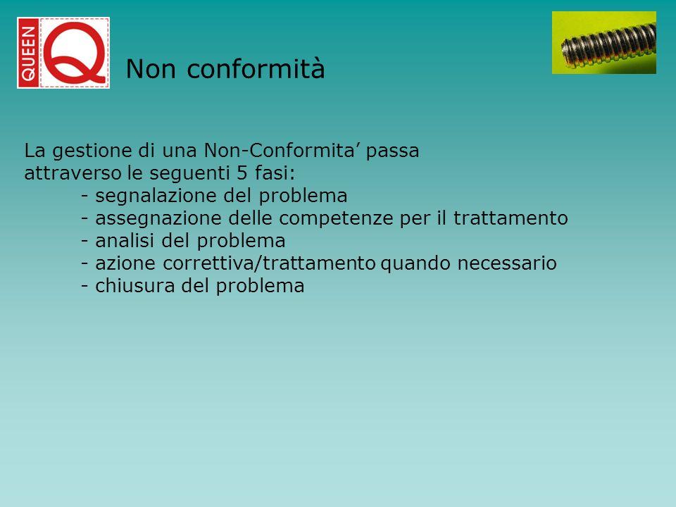 La gestione di una Non-Conformita passa attraverso le seguenti 5 fasi: - segnalazione del problema - assegnazione delle competenze per il trattamento