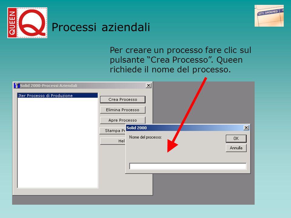 Per creare un processo fare clic sul pulsante Crea Processo. Queen richiede il nome del processo. Processi aziendali