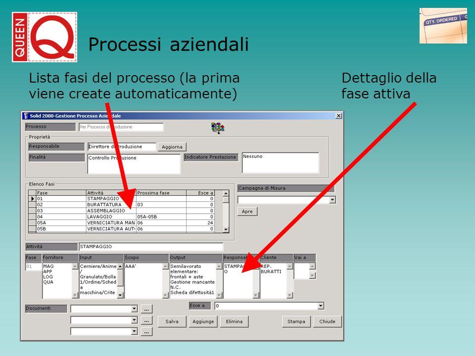 Lista fasi del processo (la prima viene create automaticamente) Dettaglio della fase attiva