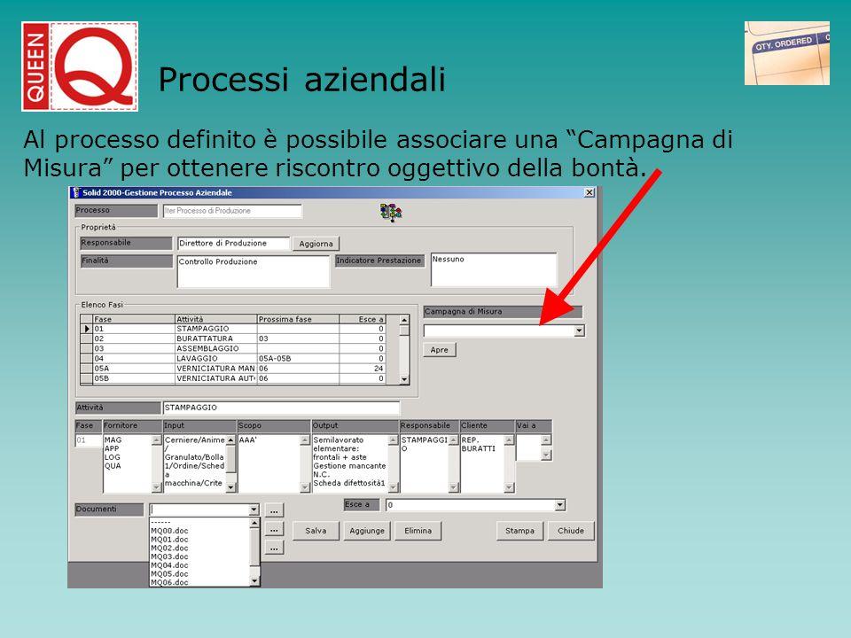 Processi aziendali Al processo definito è possibile associare una Campagna di Misura per ottenere riscontro oggettivo della bontà.