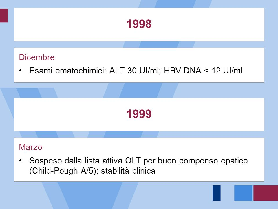 1998-2003 HBV DNA persistentemente negativo alla PCR Valore normaleAST (UI/ml)ALT (UI/ml)