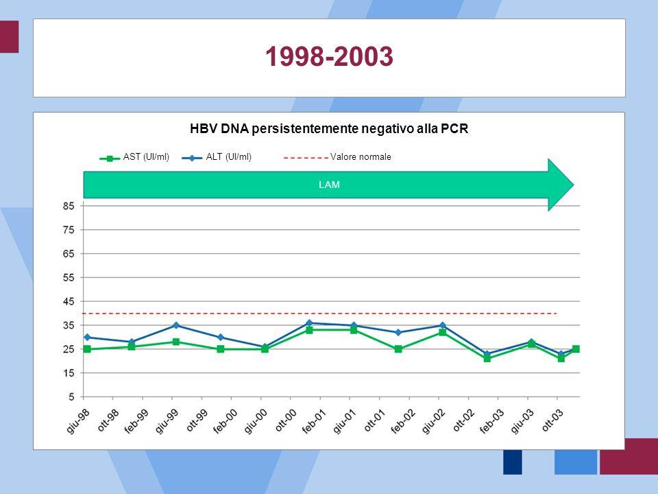2003 Ricerca mutante con INNO LiPa v1 ® : WT in 180 e 240 Ricerca mutante con INNO LiPa v1 ® : L180M e M204V 15/06/200327/10/200301/12/2003 HBV DNA UI/ml472.67966.071 TerapiaLAM Ripresa virologica: LAM-RESISTENZA Transaminasi nella norma