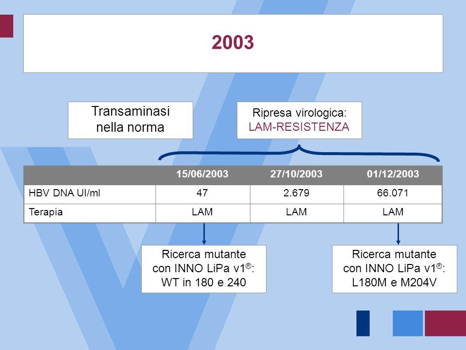 2003 Dicembre Aggiunta di adefovir (ADV) alla lamivudina per 6 mesi; da giugno 2004 (HBV DNA 2.310 UI/ml) ADV in monoterapia Monitoraggio: –Creatinina e indici di funzione epatica: nella norma –HBeAg-positivo –Anti-HBe-negativo