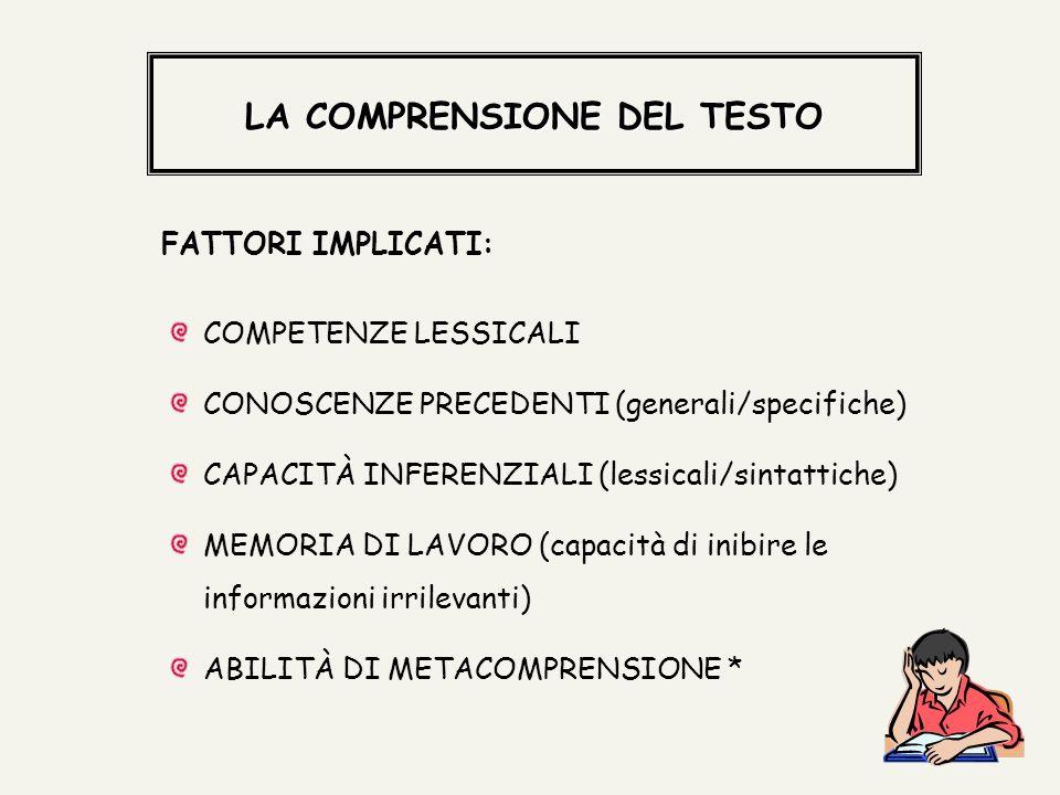 LA COMPRENSIONE DEL TESTO LA COMPRENSIONE DEL TESTO COMPETENZE LESSICALI CONOSCENZE PRECEDENTI (generali/specifiche) CAPACITÀ INFERENZIALI (lessicali/