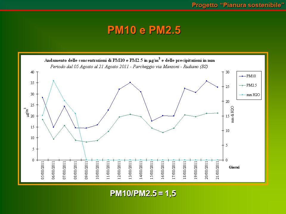 PM10 e PM2.5 Progetto Pianura sostenibile PM10/PM2.5 = 1,5