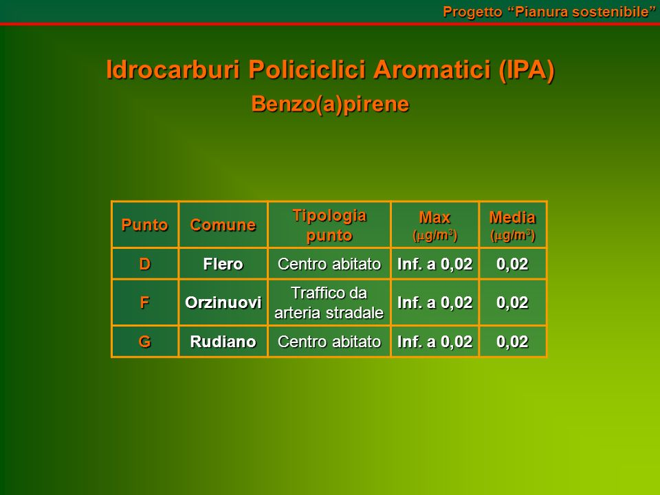 Idrocarburi Policiclici Aromatici (IPA) Benzo(a)pirene PuntoComuneTipologiapuntoMax ( g/m 3 ) Media DFlero Centro abitato Inf.