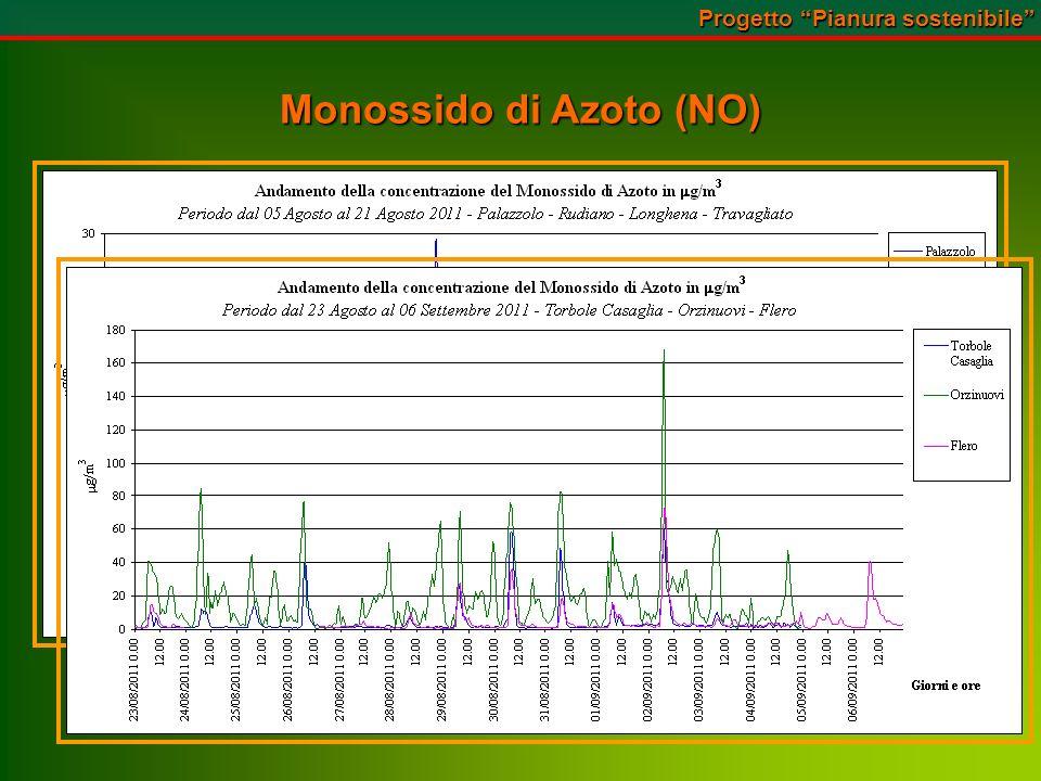 Monossido di Azoto (NO) Progetto Pianura sostenibile