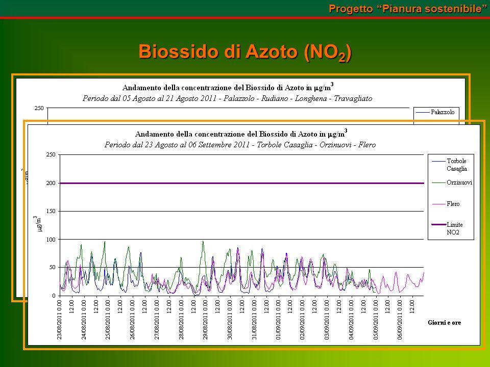 Biossido di Azoto (NO 2 ) Progetto Pianura sostenibile