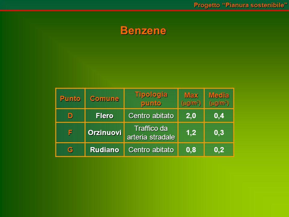 Benzene PuntoComuneTipologiapuntoMax ( g/m 3 ) Media DFlero Centro abitato 2,00,4 FOrzinuovi Traffico da arteria stradale 1,20,3 GRudiano Centro abitato 0,80,2