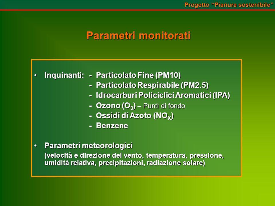 Parametri monitorati Inquinanti: - Particolato Fine (PM10)Inquinanti: - Particolato Fine (PM10) - Particolato Respirabile (PM2.5) - Idrocarburi Policiclici Aromatici (IPA) - Ozono (O 3 ) – Punti di fondo - Ossidi di Azoto (NO X ) - Benzene Parametri meteorologiciParametri meteorologici (velocità e direzione del vento, temperatura, pressione, umidità relativa, precipitazioni, radiazione solare) Progetto Pianura sostenibile