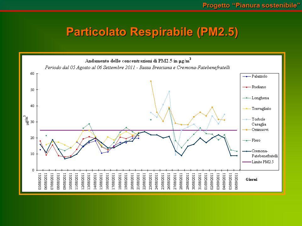 Particolato Respirabile (PM2.5) Progetto Pianura sostenibile