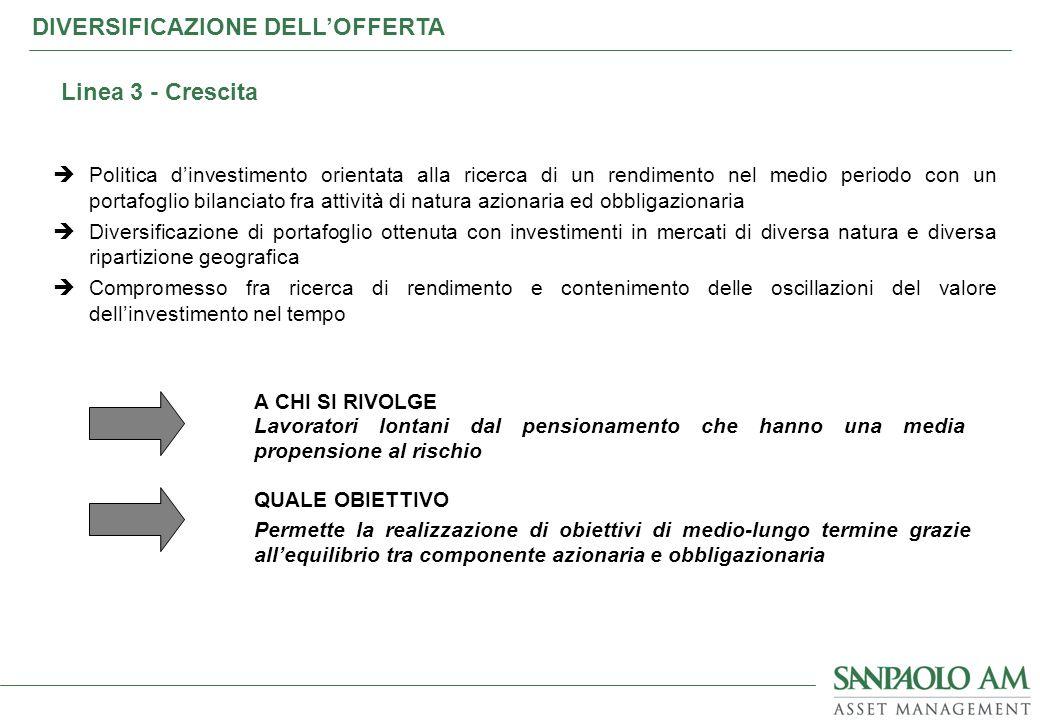 Politica dinvestimento orientata alla ricerca di un rendimento nel medio periodo con un portafoglio bilanciato fra attività di natura azionaria ed obb
