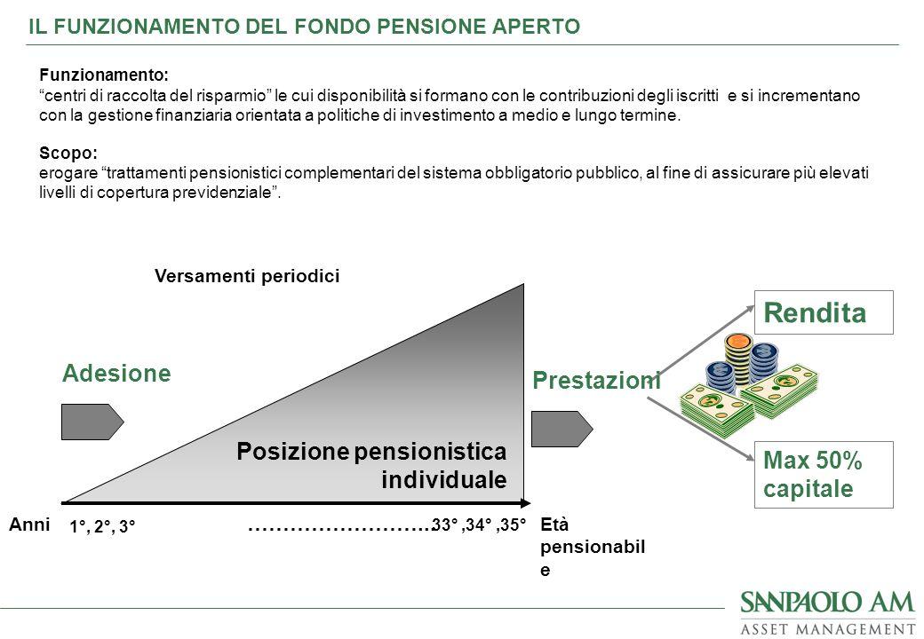 Posizione pensionistica individuale Adesione Max 50% capitale Rendita 1°, 2°, 3° 33°,34°,35° ……………………... AnniEtà pensionabil e Versamenti periodici IL