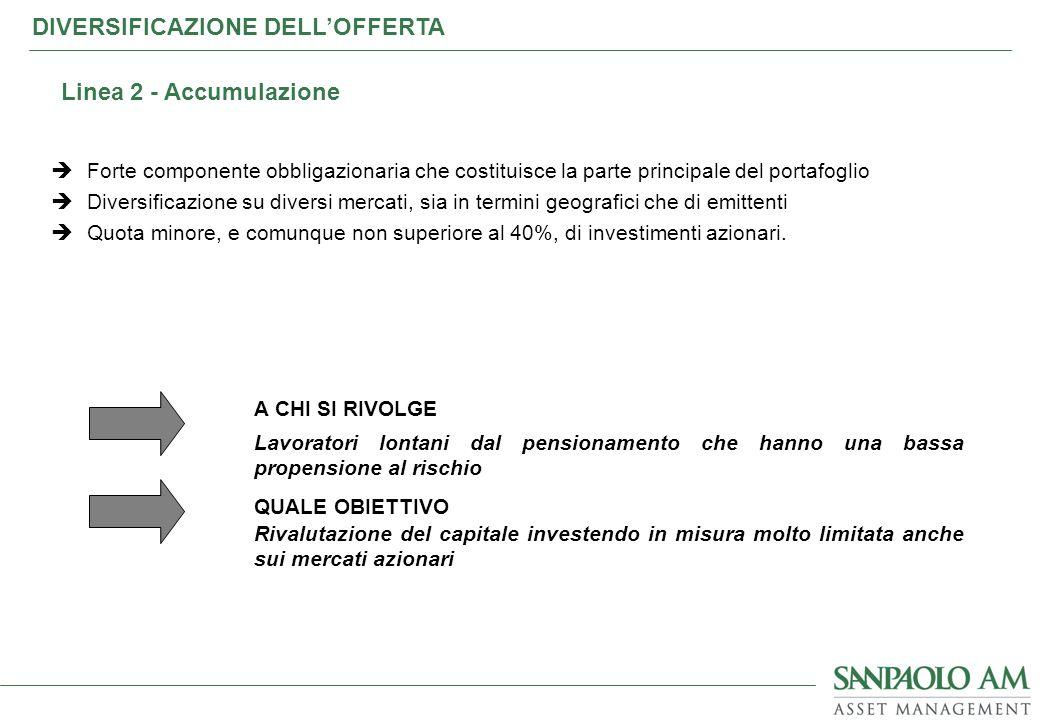 Forte componente obbligazionaria che costituisce la parte principale del portafoglio Diversificazione su diversi mercati, sia in termini geografici ch