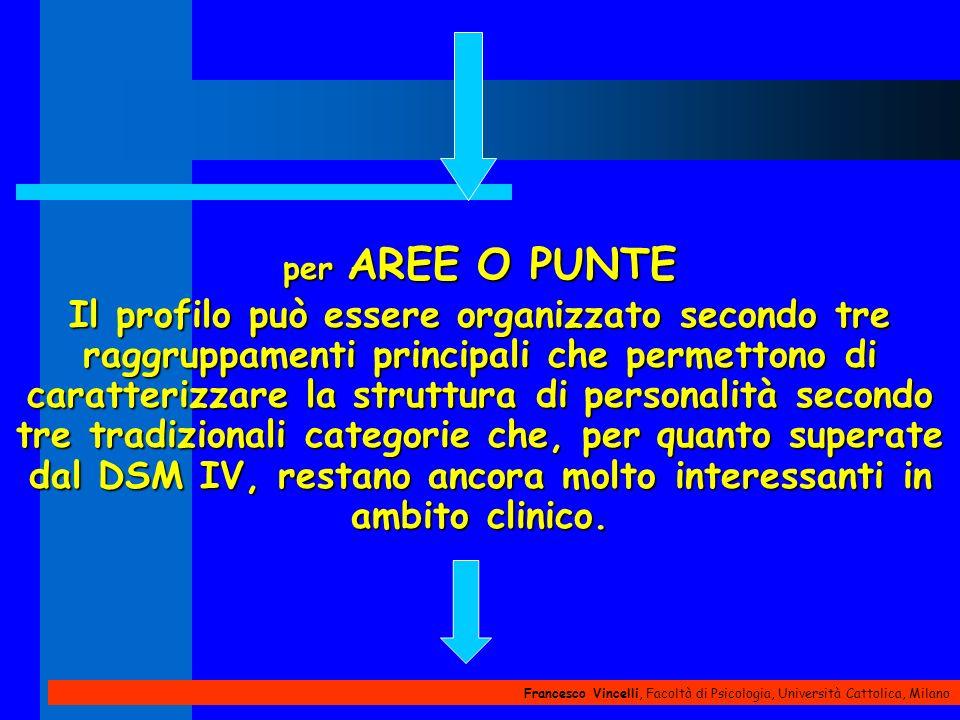 Francesco Vincelli, Facoltà di Psicologia, Università Cattolica, Milano per AREE O PUNTE Il profilo può essere organizzato secondo tre raggruppamenti